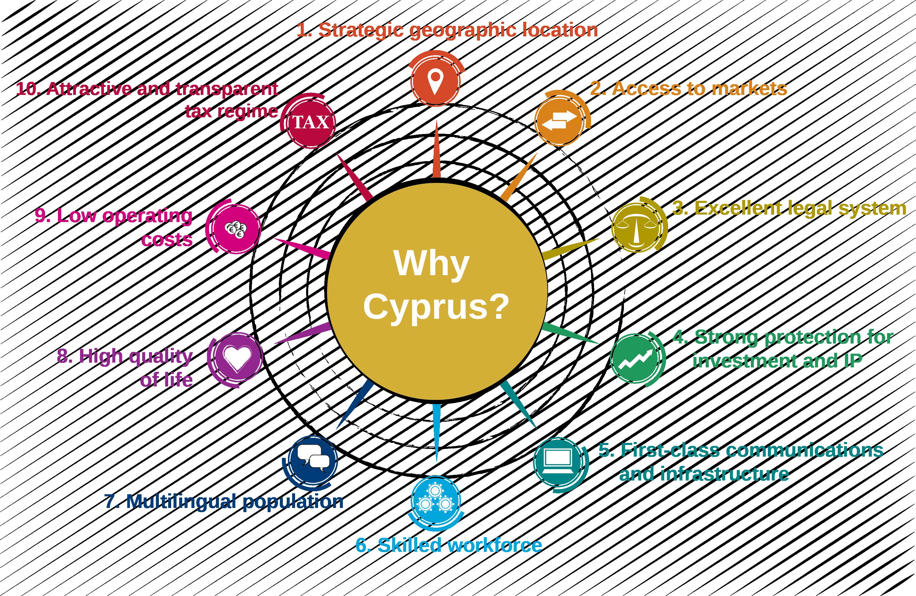 WHY CYPRUS